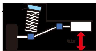 FAFリフトアップスプリング®とボディリフトによるリフトアップとの違い